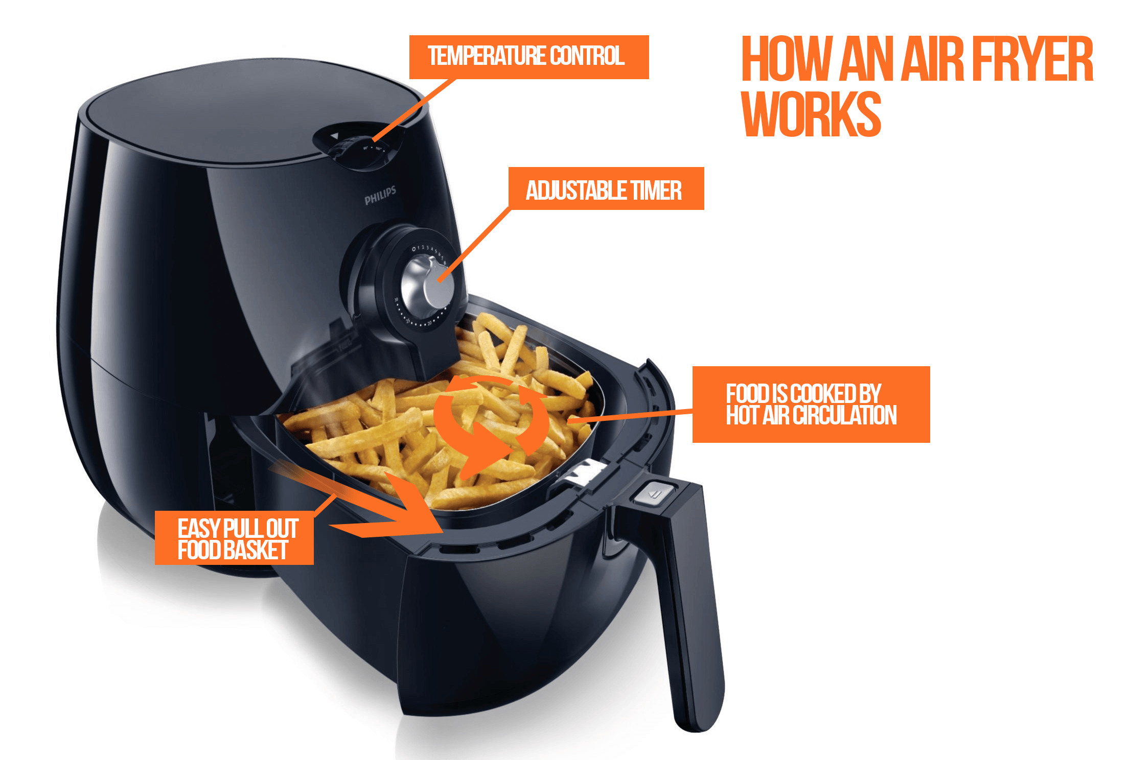 Airfryer 1st stop kitchens Modern home air fryer